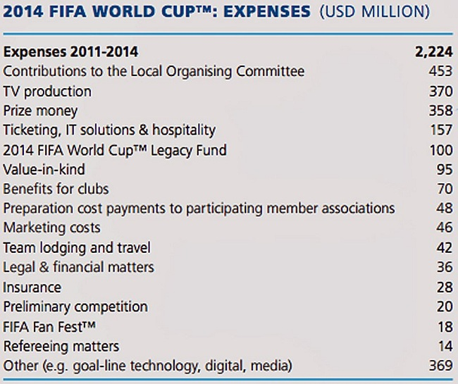 Brazil's $15 billion World Cup